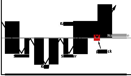 Die Schulter-Kopf-Schulter-Formation
