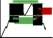 Darstellung des Doppeltop-Chartverlaufs
