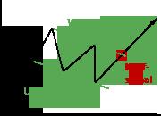 Darstellung des Flaggen-Chartverlaufs