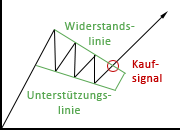 Darstellung des Keil-Chartverlaufs