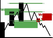 Darstellung des Schulter-Kopf-Chartverlaufs