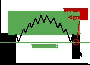 Darstellung des Untertassen-Chartverlaufs