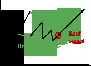 Darstellung des Wimpel-Chartverlaufs