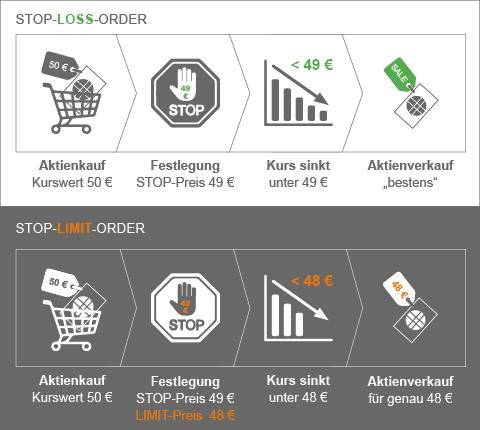 Grafik zeigt den Unterschied zwischen Stop-Loss- und Stop-Limit-Order