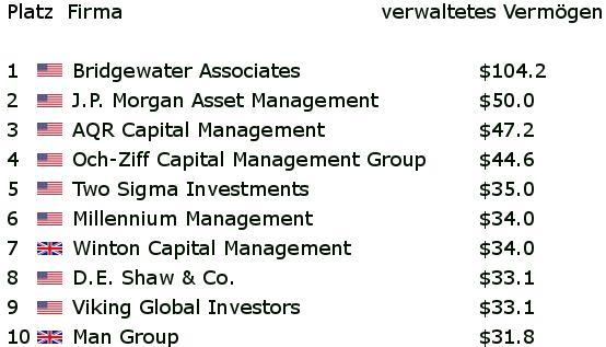 Liste der größten Hedgefonds nach verwaltetem Vermögen 2016