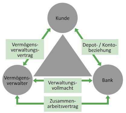 Beziehungsdreieck Vermögensverwalter - Kunde - Bank