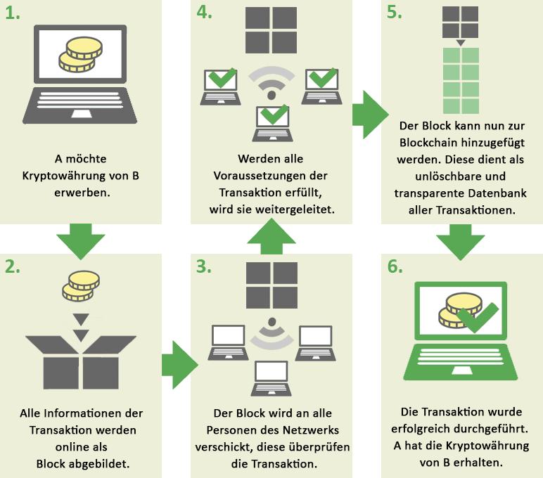 Die Funktionsweise einer Blockchain