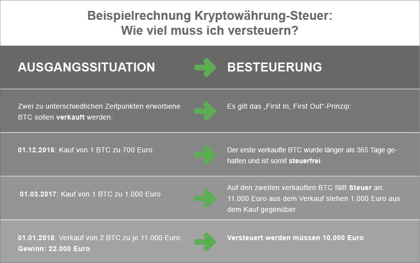 Beispielrechnung Kryptowährung Steuer