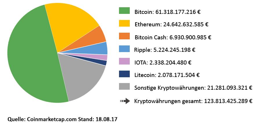 Die größten Kryptowährungen