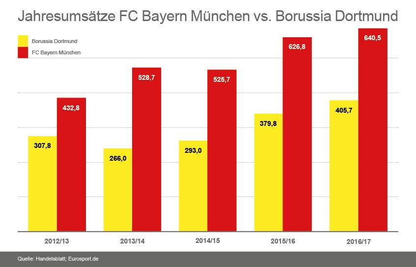 Bayern München Aktie Bald Auch Für Fans