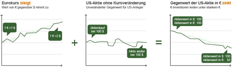 Darstellung von Kursverläufen bei steigendem Euro-Wert