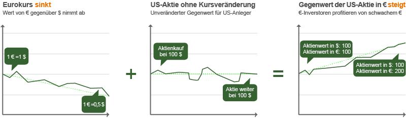 Darstellung von Kursverläufen bei sinkendem Euro-Wert